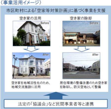 宅建士の仕事:空き家住宅の活用例