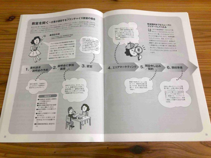 【小学校英語指導者資格認定 +アルク児童英語教師養成コース】の自宅に届いた戦略ガイド